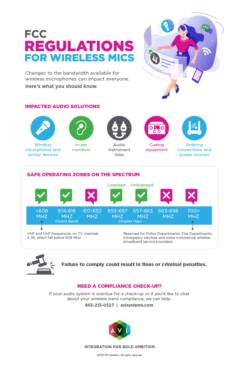 Wireless Mics Regs_Infographic_2021-100