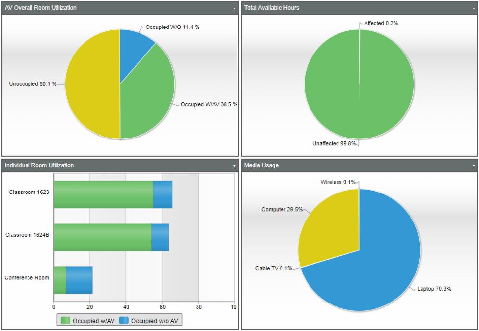 AVI Systems Data