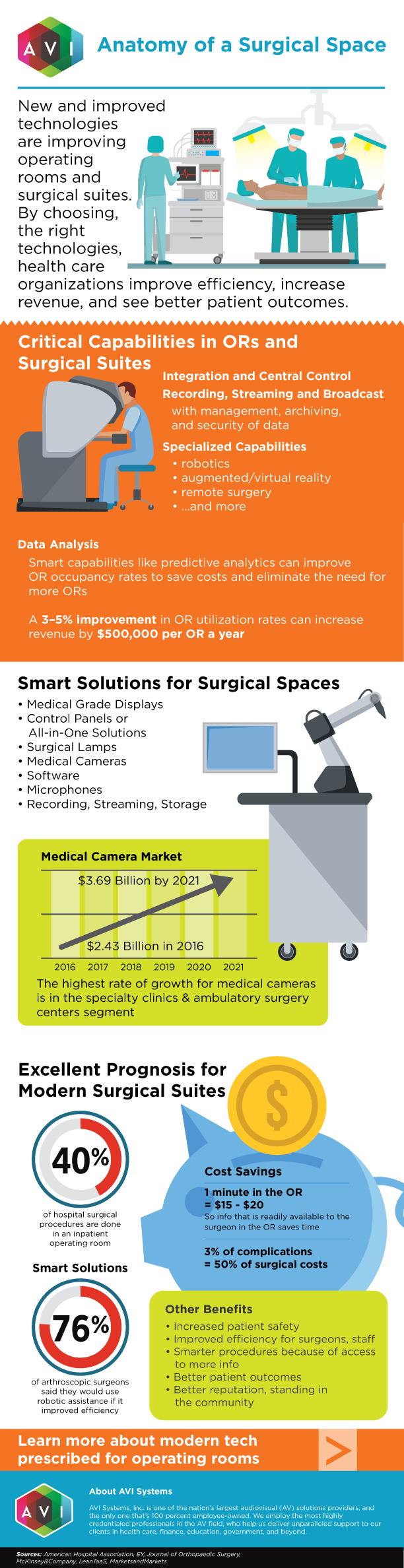 Anatomy of a Surgical Suite | AVI Systems