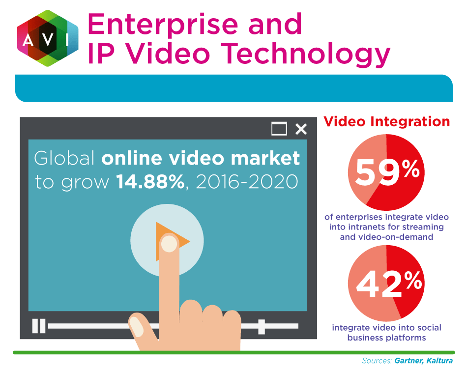 Global online video market to grow 14.88% from 2016 to 2020.