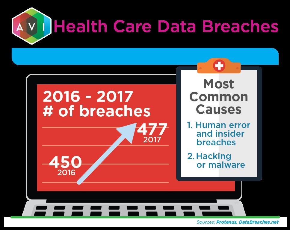 Health Care Data Breaches | AVI Systems