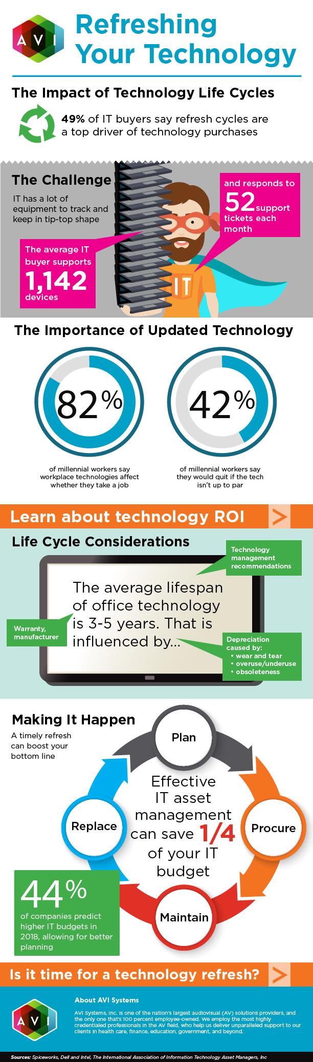 Refreshing your AV technology | AVI Systems
