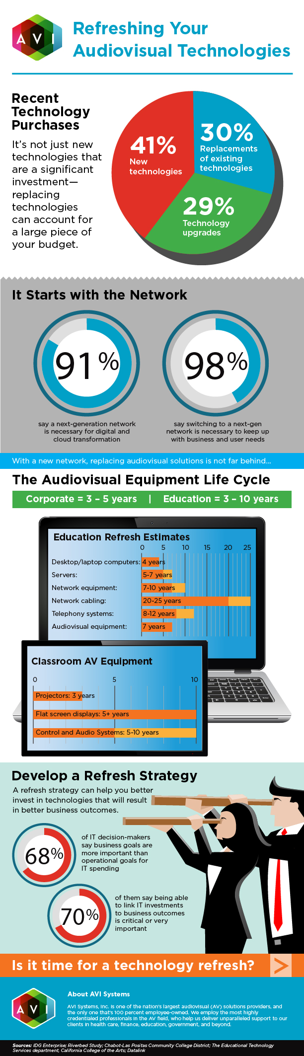 Refreshing your audiovisual technologies | AVI Systems