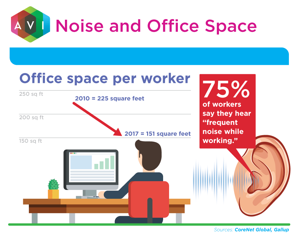 Sound masking can help improve the productivity of employees by eliminating unwanted noise.