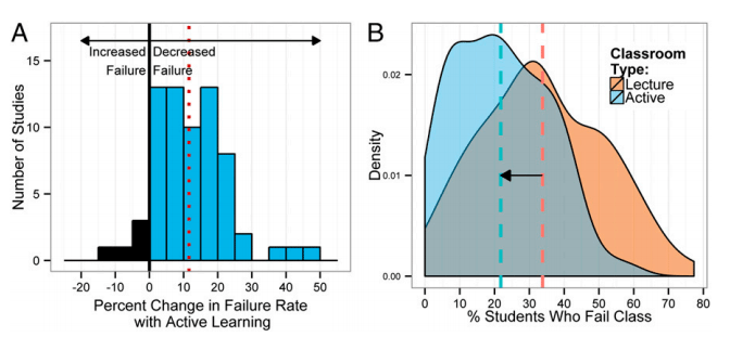 Graph A shows the failure rates in the same course, with the difference being teaching style: active learning versus traditional lecture. The red dotted line is the mean change, which is 12 percent. Graph B shows failure rates by classroom type. The blue and orange dotted lines show the mean failure rate by teaching style. Active learning: 22.8%, traditional lecturing: 33.8%. Image: Freeman, et all; PNAS.
