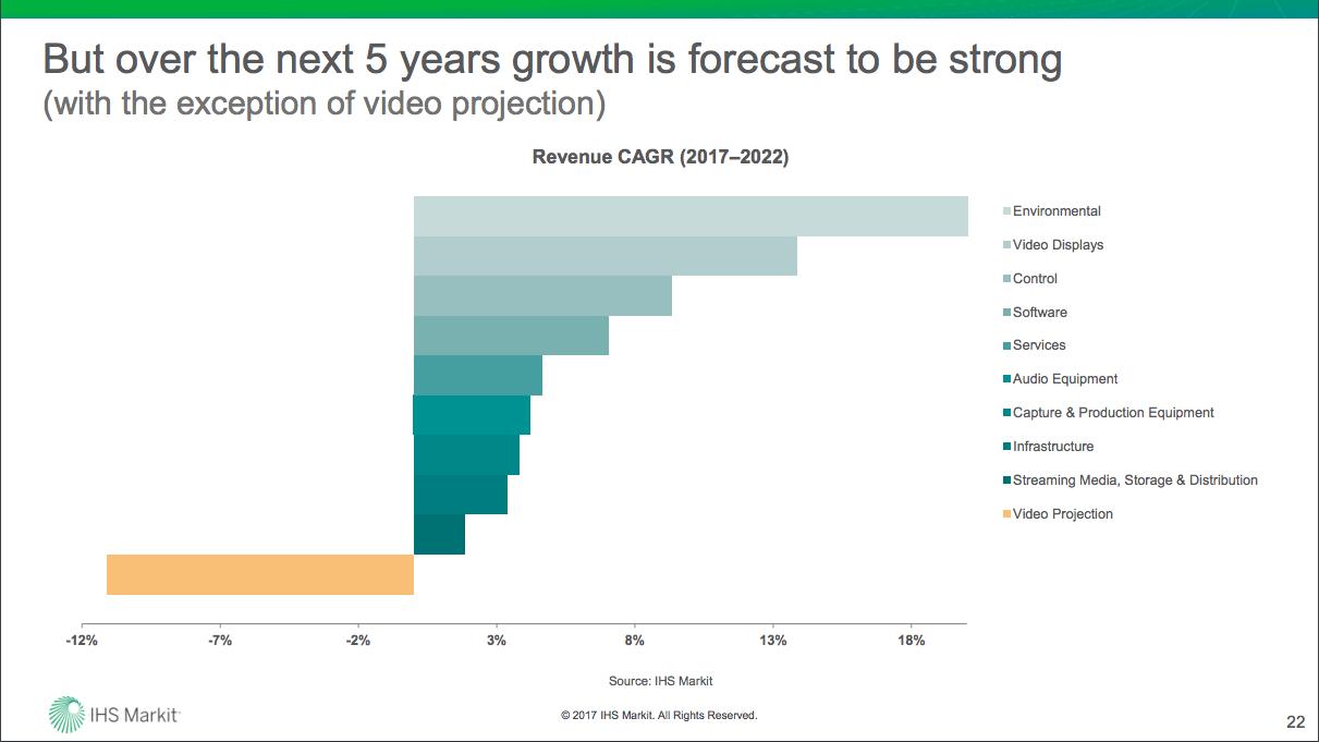 AV Industry Outlook and Trends Analysis (IOTA)