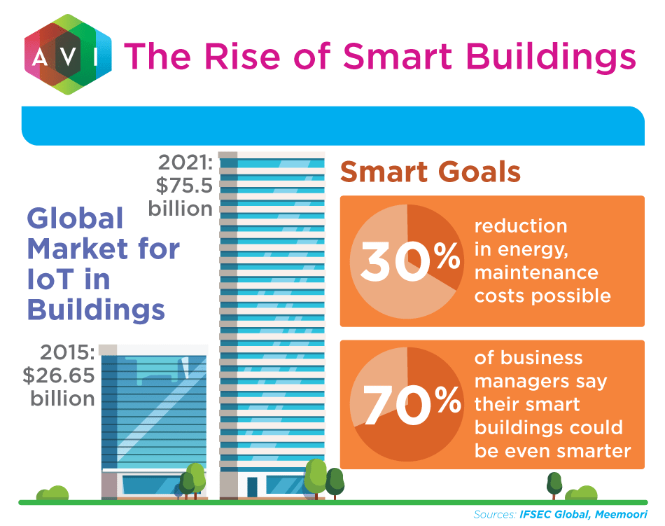 The global market for IoT in buildings is expected to rise up to $75.5 billion by 2021. | AVI Systems