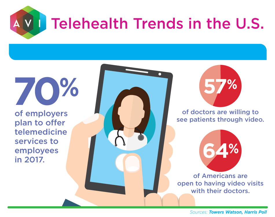 Telemedicine trends in the US