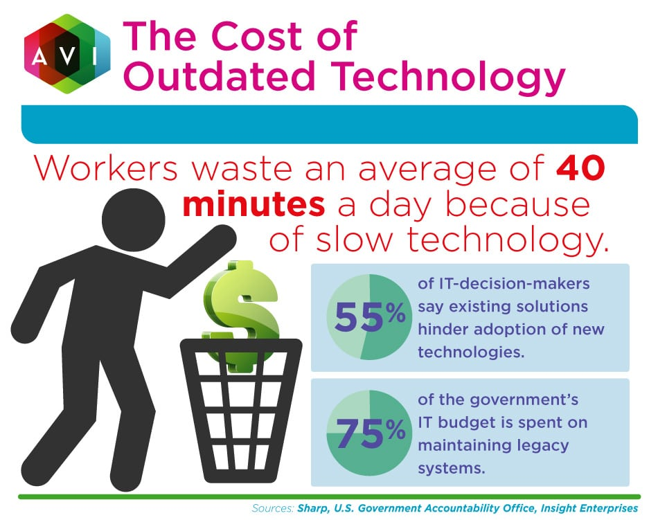 What is the cost of outdated technology? Here's what we know: