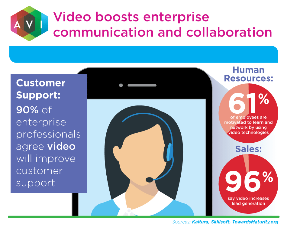 Video boosts enterprise communication and collaboration. Customer support: 90% of enterprise professionals agree video will improve customer support.