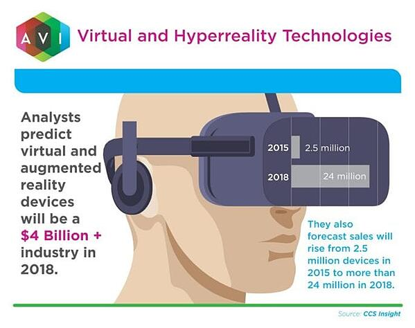 Virtual-and-Hyperreality-Technologies-MicroGraphic