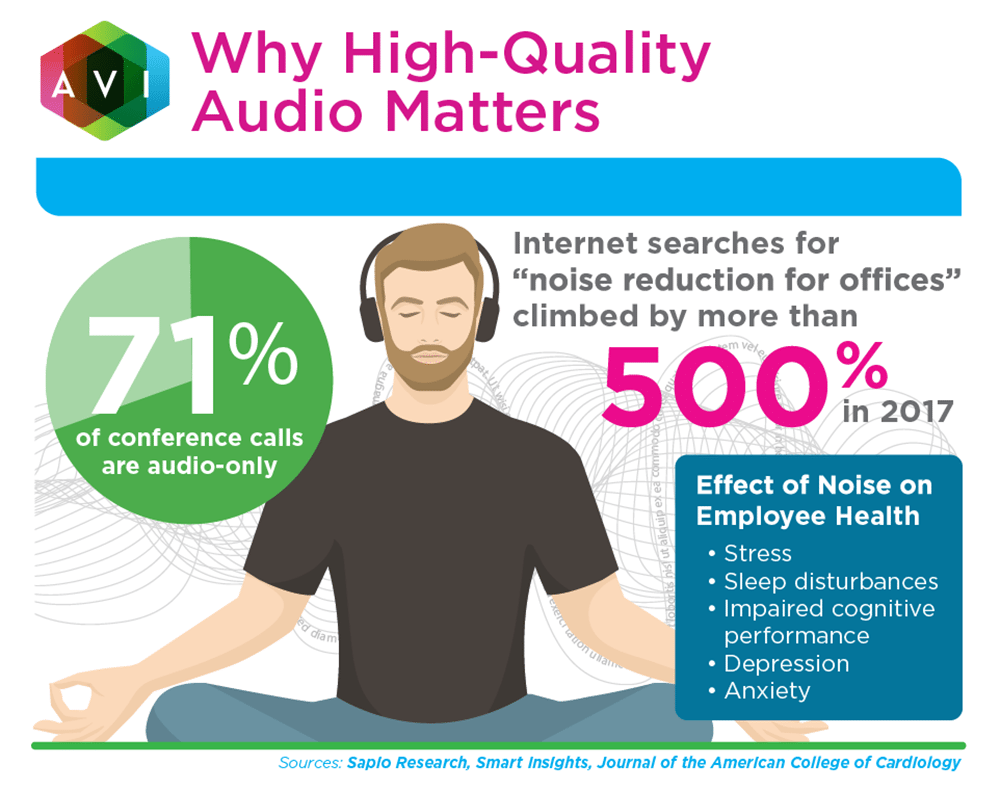 Why High-Quality Audio Matters | AVI Systems
