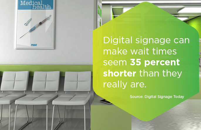 Digital Signage can make wait times seem 35 percent shorter than they really are.