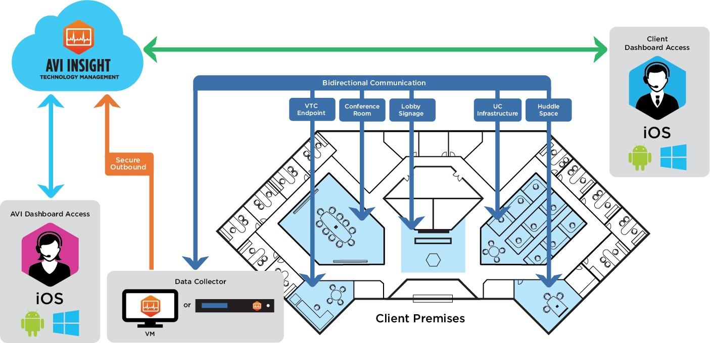 AVI_Insight_How it works_FloorPlan
