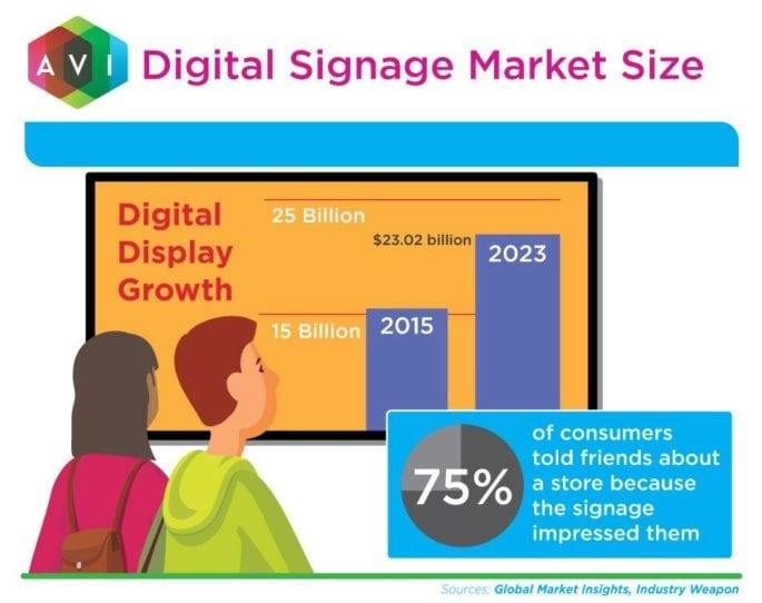75% of consumers told friends about a store because the signage impressed them.