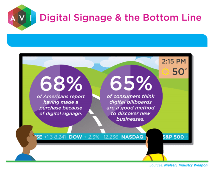 Sixty-eight percent of American shoppers report having made a purchase because of digital signage.